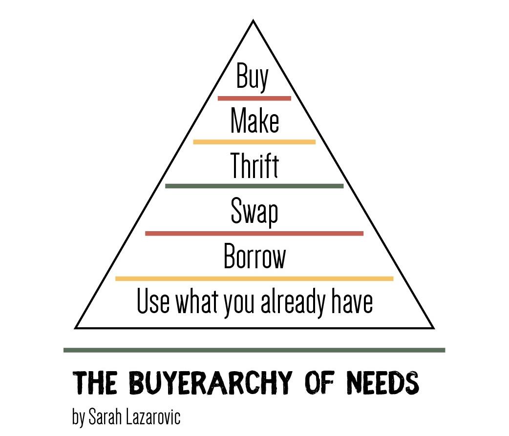 buyerarchy-of-needs-03.jpg