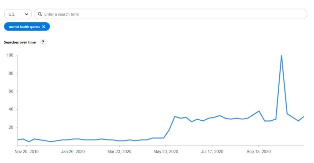 graphic showing search traffic for 2020