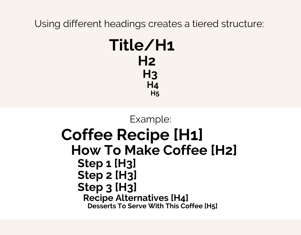 Explanation of use of headings for SEO purposes. Example: coffee recipe [H1], how to make coffee [H2], step 1-3 [H3], recipe alternatives [H4], desserts to serve with this coffee [H5].